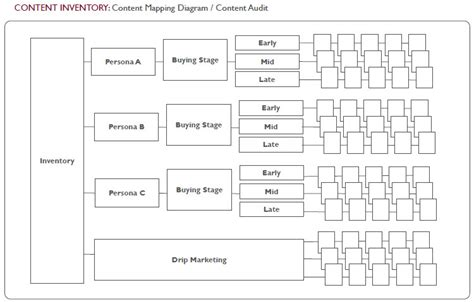Templates for Mapping B2B Content, Buyer Persona
