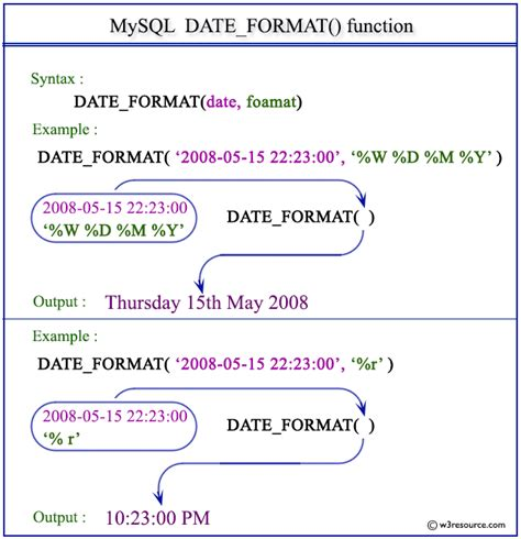 How To Find Difference Between Two Dates In Minutes In