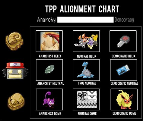 TPP Alignment Chart | Twitch Plays Pokemon | Know Your Meme