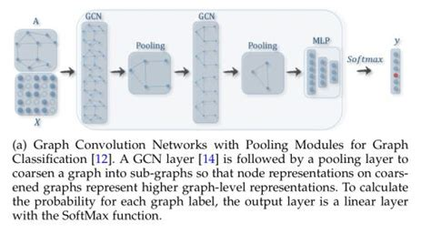 A comprehensive survey on graph neural networks | Machine