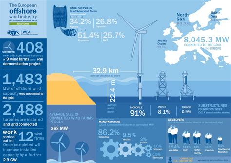 Offshore Wind – Quest Floating Wind Energy