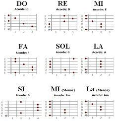 1000+ images about musica on Pinterest | Radiohead, Guitar