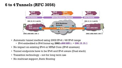 IPv6 6to4 Tunnel - YouTube