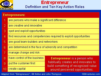 Entrepreneur Attributes, Definition, Character,What