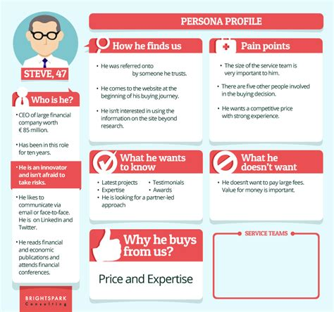 How Brightspark Does Buyer Personas - Brightspark Consulting