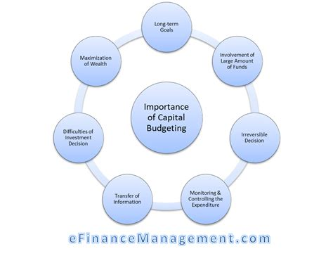 Importance of Capital Budgeting | Meaning, Importance