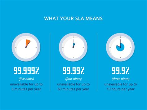 54% of Cloud Providers Are Down for up to 10 Hours a Year