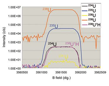 Characterization of Nuclear Particle using IMS 1280 Ultra