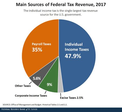 The Purpose and History of Income Taxes | St