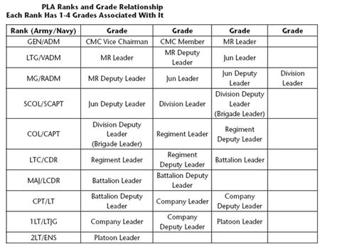 People's Liberation NavyThe PLA's Grade and Rank Structure