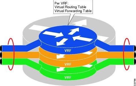 What is VRF: Virtual Routing and Forwarding