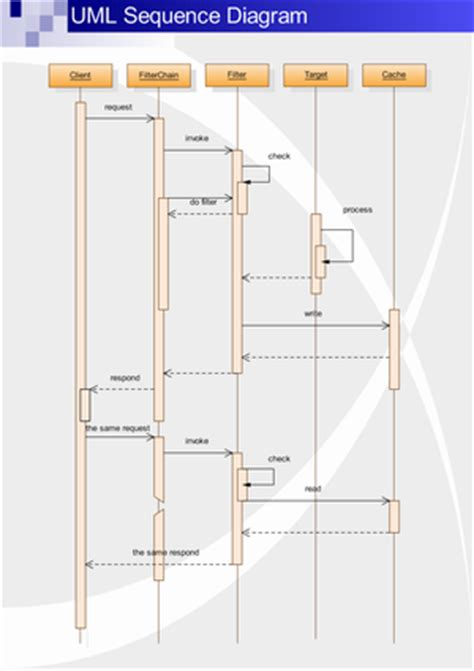 UML Sequence Diagrams, Free Examples and Software Download