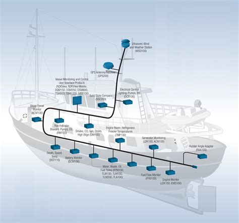 Vessel Monitoring Systems By Maretron - Ship Management