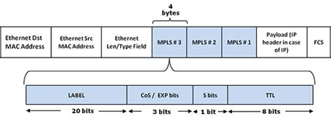 Multi-Protocol Label Switching (MPLS) Testing Features